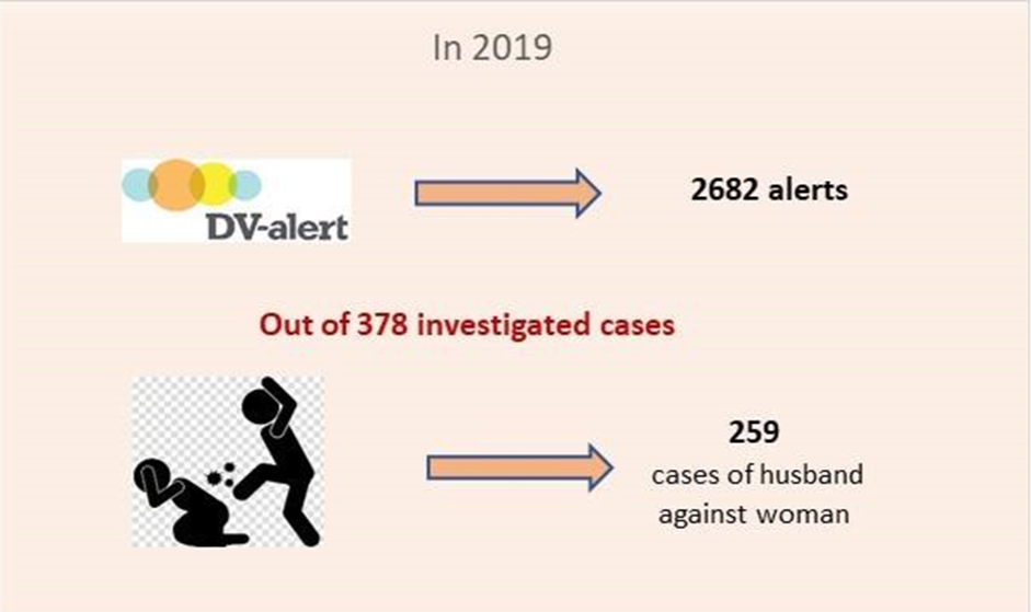 In 2019 in total, 2682 domestic violence alerts were received by the police, and 1533 violators were registered.